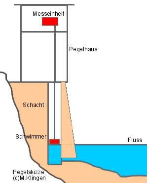 Pegelhaus